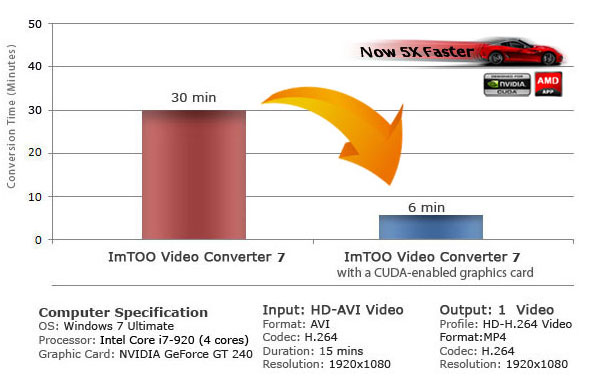 ImTOO converters are now fully compatible with NVIDIA CUDA technology